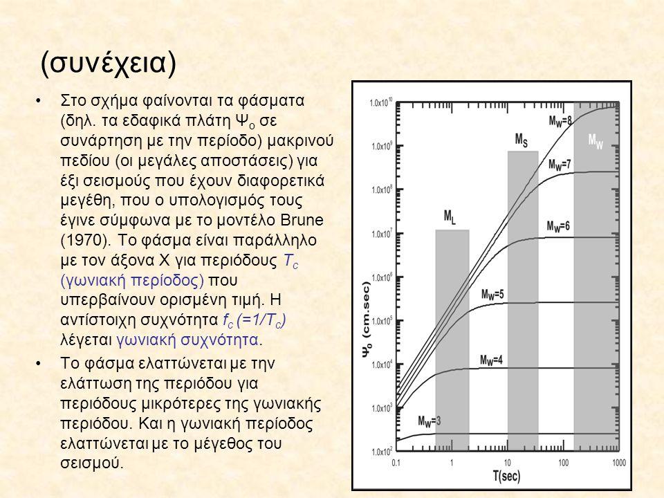 (συνέχεια) Στο σχήμα φαίνονται τα φάσματα (δηλ. τα εδαφικά πλάτη Ψ ο σε συνάρτηση με την περίοδο) μακρινού πεδίου (οι μεγάλες αποστάσεις) για έξι σεισ