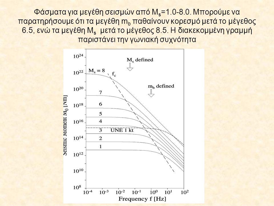 Φάσματα για μεγέθη σεισμών από Μ s =1.0-8.0. Μπορούμε να παρατηρήσουμε ότι τα μεγέθη m b παθαίνουν κορεσμό μετά το μέγεθος 6.5, ενώ τα μεγέθη Μ s μετά