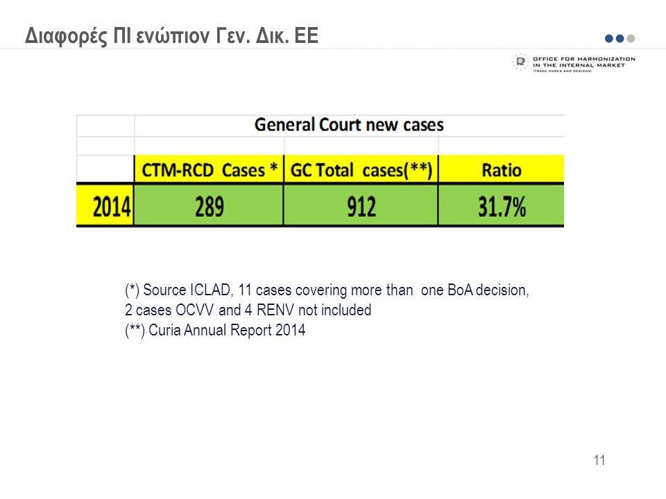 Διαφορές ΠΙ ενώπιον Γεν. Δικ. ΕΕ (*) Source ICLAD, 11 cases covering more than one BoA decision, 2 cases OCVV and 4 RENV not included (**) Curia Annua