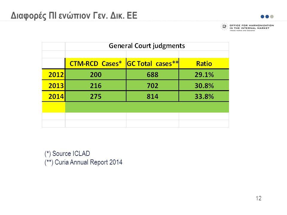 Διαφορές ΠΙ ενώπιον Γεν. Δικ. ΕΕ (*) Source ICLAD (**) Curia Annual Report 2014 12