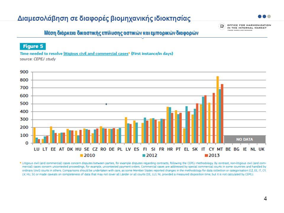 4 Mέση διάρκεια δικαστικής επίλυσης αστικών και εμπορικών διαφορών Διαμεσολάβηση σε διαφορές βιομηχανικής ιδιοκτησίας