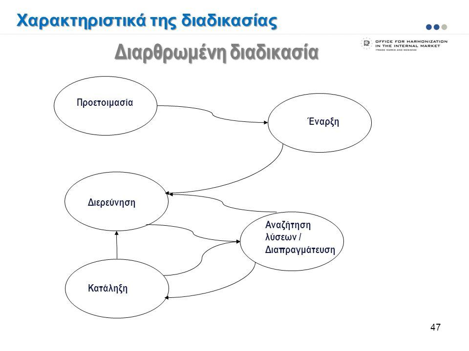 47 Προετοιμασία Έναρξη Διερεύνηση Αναζήτηση λύσεων / Διαπραγμάτευση Κατάληξη Διαρθρωμένη διαδικασία Χαρακτηριστικά της διαδικασίας