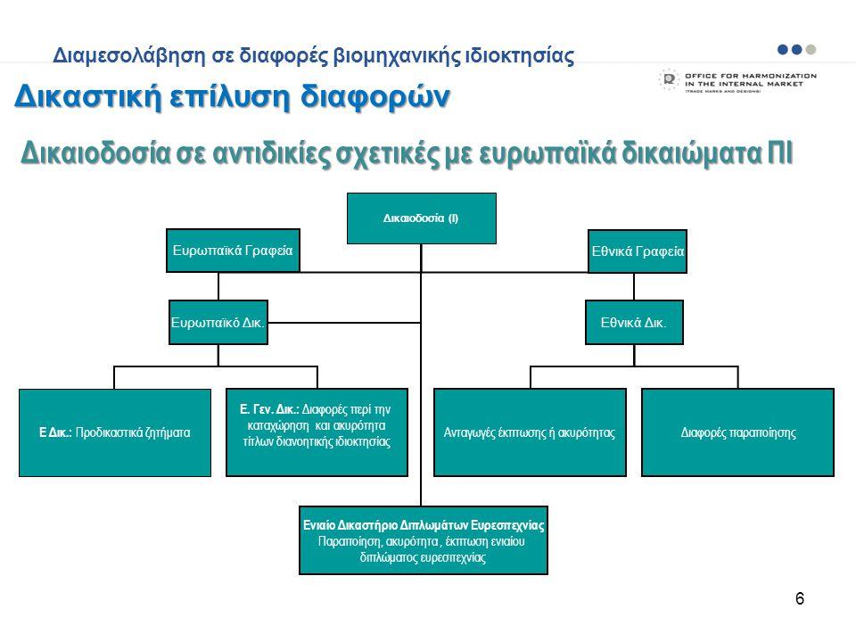 6 Δικαιοδοσία (I) Eυρωπαϊκό Δικ.Εθνικά Δικ. Ε Δικ.: Προδικαστικά ζητήματα Ε. Γεν. Δικ.: Διαφορές περί την καταχώρηση και ακυρότητα τίτλων διανοητικής