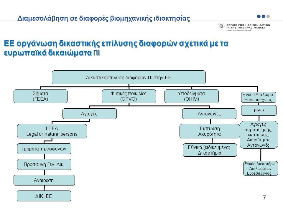Δικαστική επίλυση διαφορών ΠΙ στην ΕΕ Σήματα (ΓΕΕΑ) Φυτικές ποικιλίες (CPVO) Υποδείγματα (OHIM) ΑγωγέςΑνταγωγές ΓΕΕΑ Legal or natural persons Τμήματα