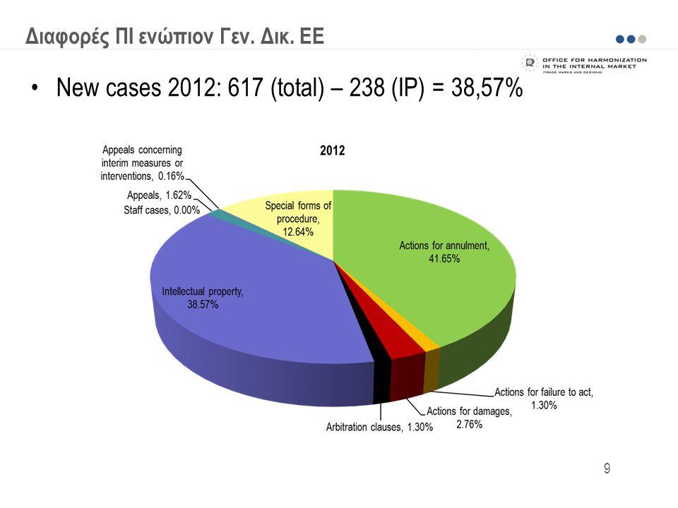 New cases 2012: 617 (total) – 238 (IP) = 38,57% Διαφορές ΠΙ ενώπιον Γεν. Δικ. ΕΕ 9