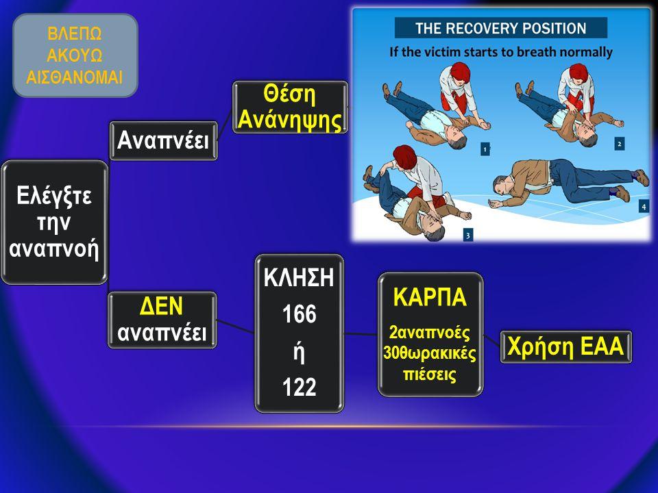 Η ΑΛΥΣΙΔΑ ΤΗΣ ΕΠΙΒΙΩΣΗΣ Πλησιάστε με ασφάλεια Ελέγξτε αντίδραση Φωνάξτε για βοήθεια Απελευθερώστε αεραγωγό Ελέγξτε για αναπνοή Καλέστε 166 2 αναπνοές