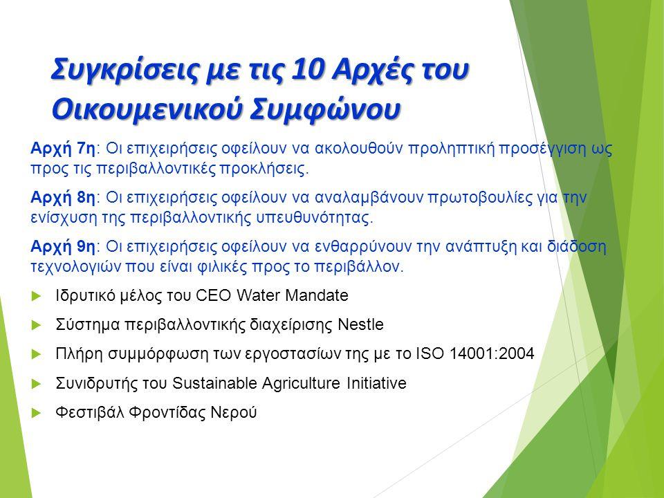 Συγκρίσεις με τις 10 Αρχές του Οικουμενικού Συμφώνου Αρχή 7η: Οι επιχειρήσεις οφείλουν να ακολουθούν προληπτική προσέγγιση ως προς τις περιβαλλοντικές