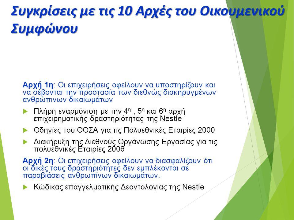 Συγκρίσεις με τις 10 Αρχές του Οικουμενικού Συμφώνου Αρχή 1η: Οι επιχειρήσεις οφείλουν να υποστηρίζουν και να σέβονται την προστασία των διεθνώς διακη