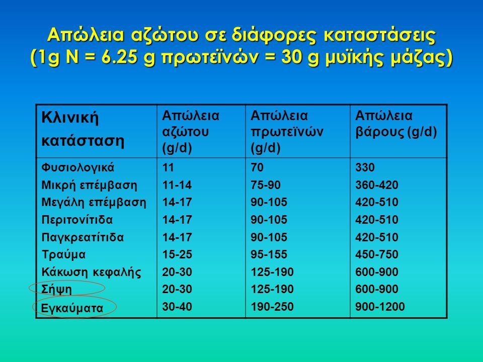 Απώλεια αζώτου σε διάφορες καταστάσεις (1g N = 6.25 g πρωτεϊνών = 30 g μυϊκής μάζας) Κλινική κατάσταση Απώλεια αζώτου (g/d) Απώλεια πρωτεϊνών (g/d) Απ