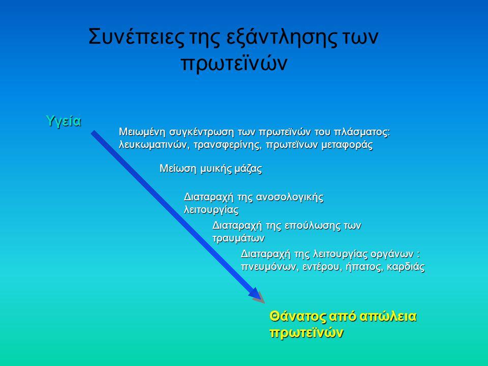 Συνέπειες της εξάντλησης των πρωτεϊνών Υγεία Μειωμένη συγκέντρωση των πρωτεϊνών του πλάσματος: λευκωματινών, τρανσφερίνης, πρωτεϊνων μεταφοράς Μείωση