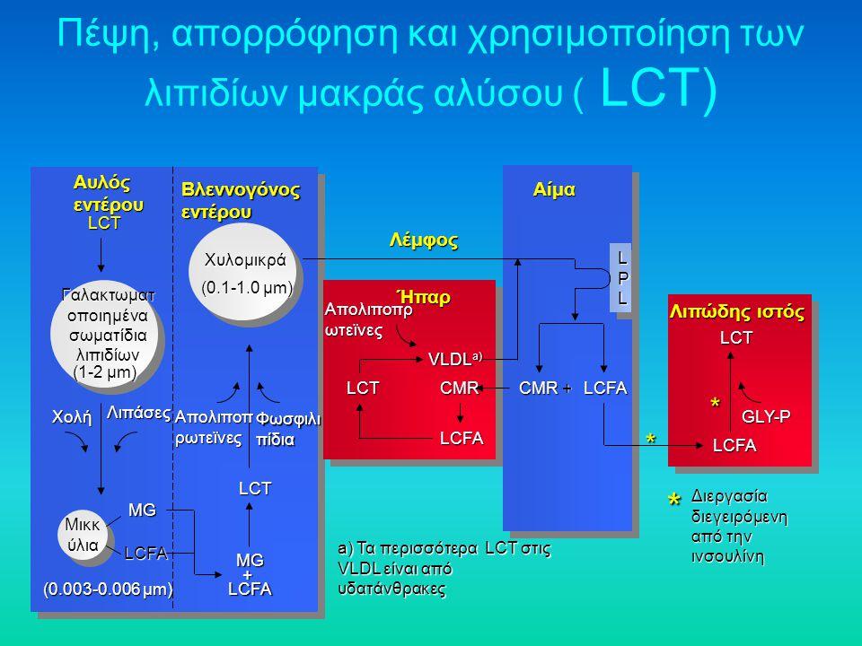 Πέψη, απορρόφηση και χρησιμοποίηση των λιπιδίων μακράς αλύσου ( LCT) Αυλός εντέρου Ήπαρ Αίμα Διεργασία διεγειρόμενη από την ινσουλίνη Λιπώδης ιστός *