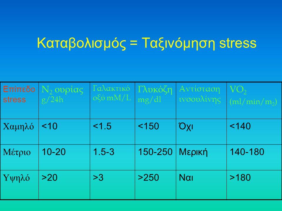 Καταβολισμός = Ταξινόμηση stress Επίπεδο stress N 2 ουρίας g/24h Γαλακτικό οξύ mM/L Γλυκόζη mg/dl Αντίσταση ινσουλίνης VO 2 (ml/min/m 2 ) Χαμηλό <10<1