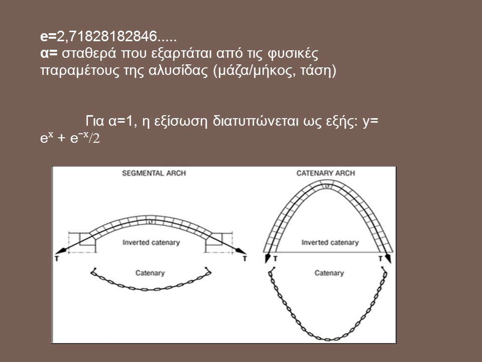 e=2,71828182846..... α= σταθερά που εξαρτάται από τις φυσικές παραμέτους της αλυσίδας (μάζα/μήκος, τάση) Για α=1, η εξίσωση διατυπώνεται ως εξής: y= e