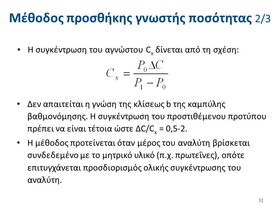 Μέθοδος προσθήκης γνωστής ποσότητας 2/3 Δεν απαιτείται η γνώση της κλίσεως b της καμπύλης βαθμονόμησης. Η συγκέντρωση του προστιθέμενου προτύπου πρέπε