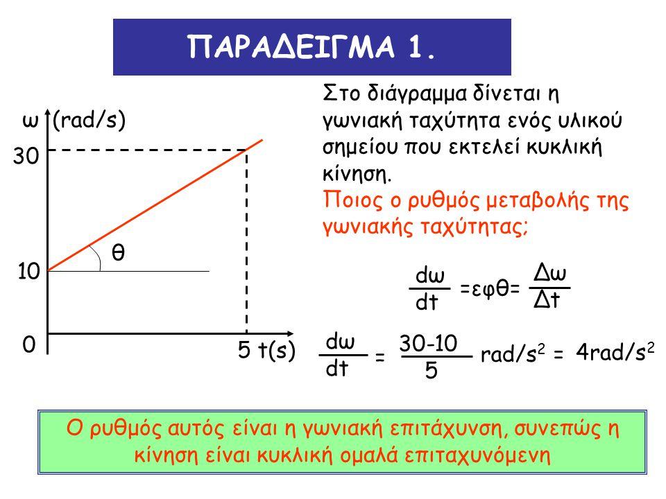 ΠΑΡΑΔΕΙΓΜΑ 1. Στο διάγραμμα δίνεται η γωνιακή ταχύτητα ενός υλικού σημείου που εκτελεί κυκλική κίνηση. Ποιος ο ρυθμός μεταβολής της γωνιακής ταχύτητας