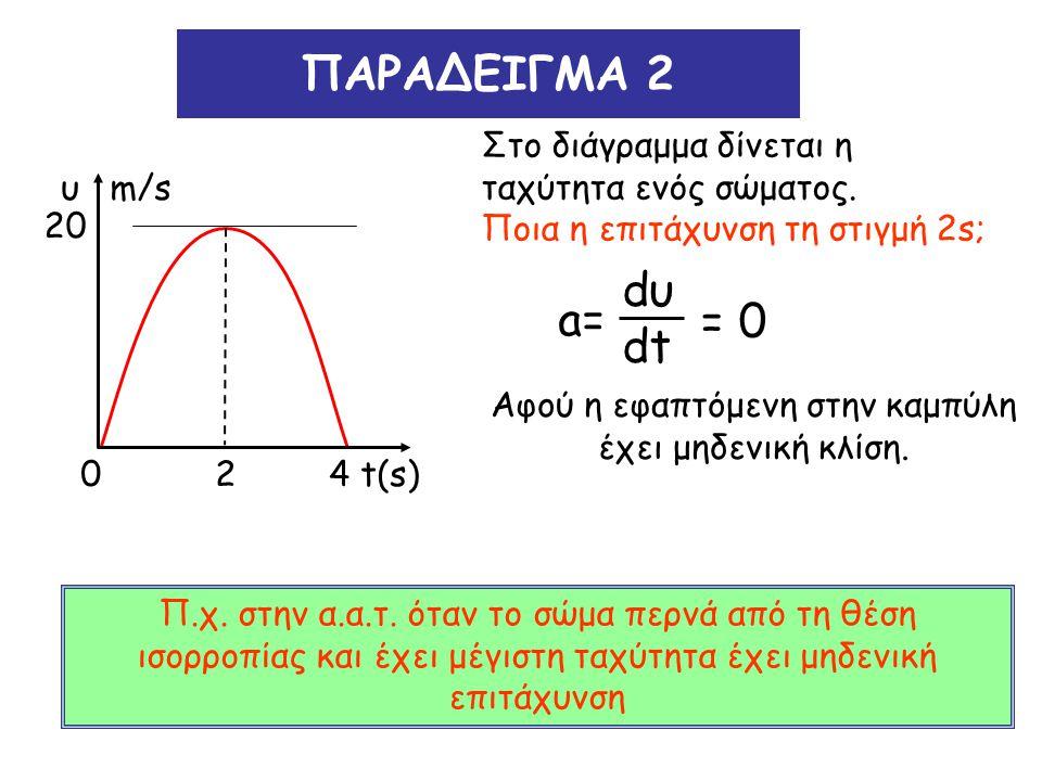 ΠΑΡΑΔΕΙΓΜΑ 3 Αν υ = 20ημπt/4 (S.I) Ποια η επιτάχυνση τη στιγμή 4s; a= dυ dt =(20ημπt/4)' = =20∙π/4 συν(πt/4) = = -5π m/s 2.