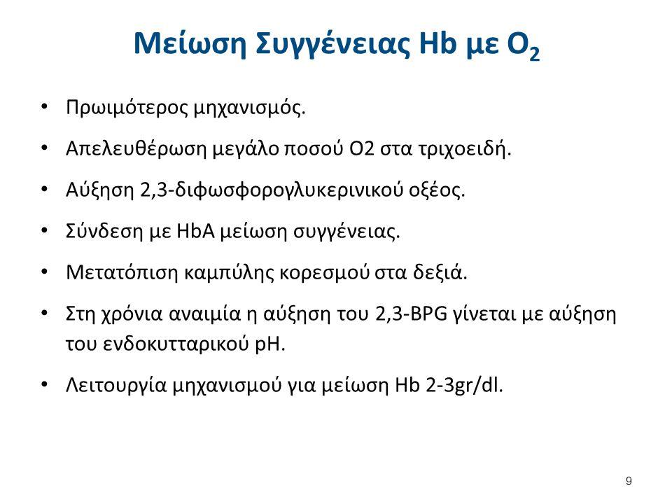 Μείωση Συγγένειας Hb με Ο 2 Πρωιμότερος μηχανισμός. Απελευθέρωση μεγάλο ποσού Ο2 στα τριχοειδή. Αύξηση 2,3-διφωσφορογλυκερινικού οξέος. Σύνδεση με HbA