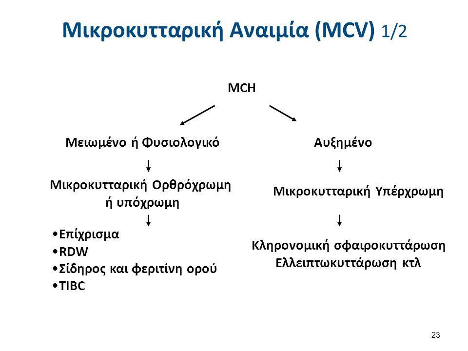 ΜCH Μειωμένο ή Φυσιολογικό Αυξημένο Μικροκυτταρική Ορθρόχρωμη ή υπόχρωμη Μικροκυτταρική Υπέρχρωμη ΕπίχρισμαΕπίχρισμα RDWRDW Σίδηρος και φεριτίνη ορούΣ