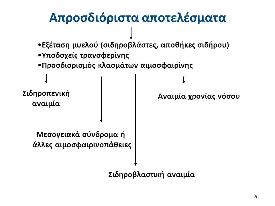 Εξέταση μυελού (σιδηροβλάστες, αποθήκες σιδήρου)Εξέταση μυελού (σιδηροβλάστες, αποθήκες σιδήρου) Υποδοχείς τρανσφερίνηςΥποδοχείς τρανσφερίνης Προσδιορ