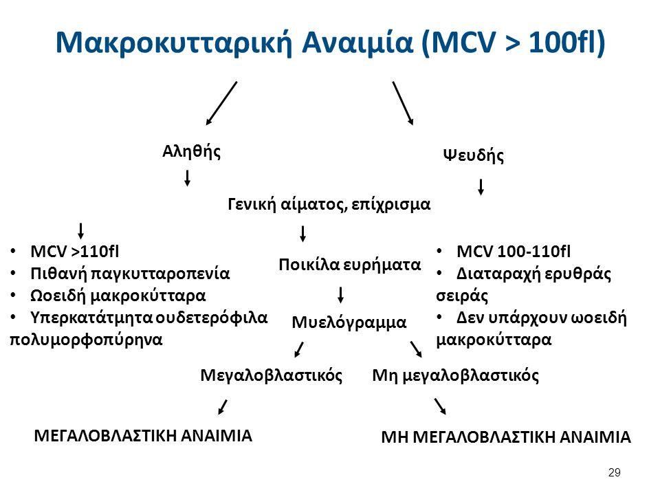 Αληθής Ψευδής Γενική αίματος, επίχρισμα ΜCV >110fl Πιθανή παγκυτταροπενία Ωοειδή μακροκύτταρα Υπερκατάτμητα ουδετερόφιλα πολυμορφοπύρηνα Ποικίλα ευρήμ