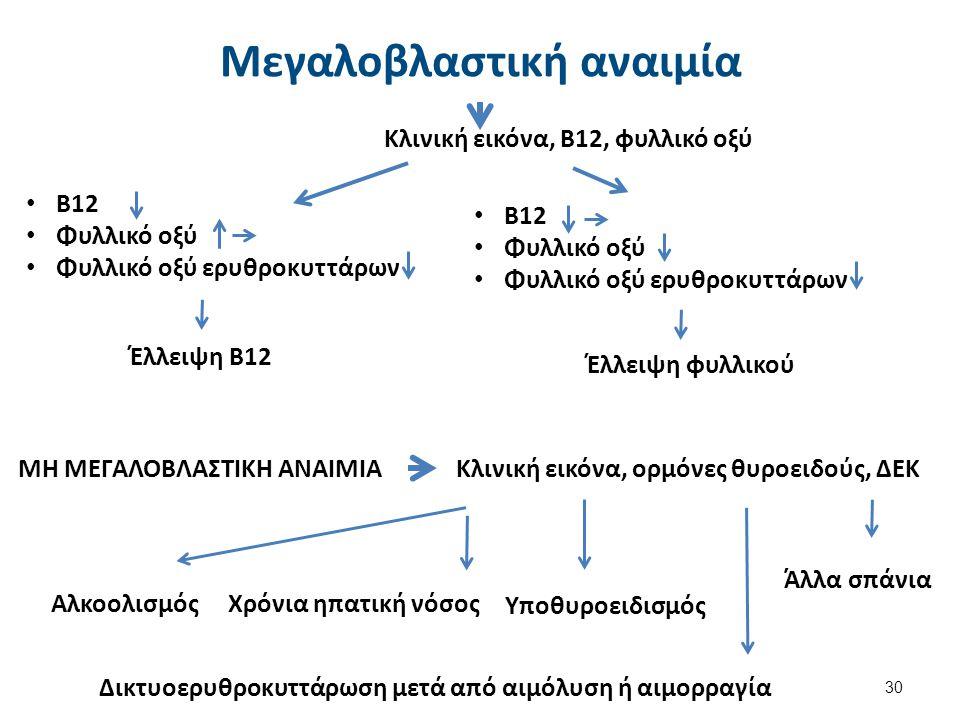 ΜΗ ΜΕΓΑΛΟΒΛΑΣΤΙΚΗ ΑΝΑΙΜΙΑ Κλινική εικόνα, Β12, φυλλικό οξύ Β12 Φυλλικό οξύ Φυλλικό οξύ ερυθροκυττάρων Έλλειψη Β12 Β12 Φυλλικό οξύ Φυλλικό οξύ ερυθροκυ