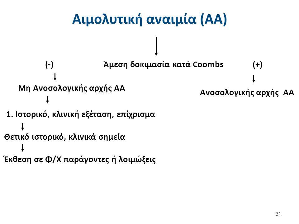 (-) Άμεση δοκιμασία κατά Coombs (+) 1. Ιστορικό, κλινική εξέταση, επίχρισμα Ανοσολογικής αρχής ΑΑ Μη Ανοσολογικής αρχής ΑΑ Θετικό ιστορικό, κλινικά ση