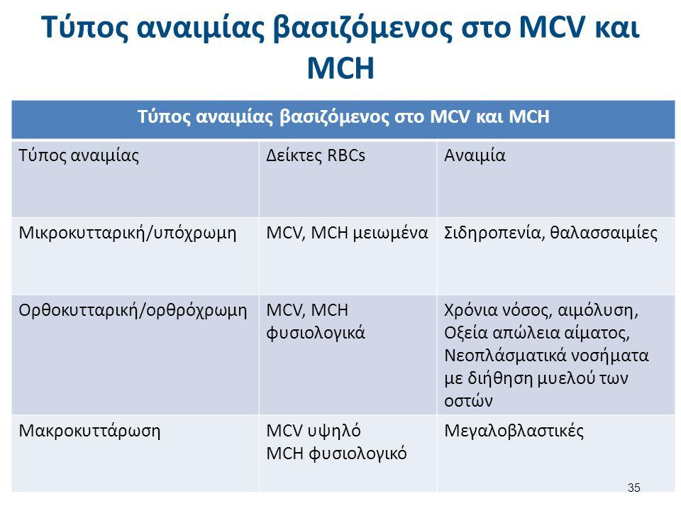 Τύπος αναιμίας βασιζόμενος στο MCV και MCH Τύπος αναιμίαςΔείκτες RBCsΑναιμία Μικροκυτταρική/υπόχρωμηMCV, MCH μειωμέναΣιδηροπενία, θαλασσαιμίες Ορθοκυτ