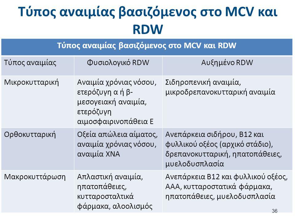 Τύπος αναιμίας βασιζόμενος στο MCV και RDW Τύπος αναιμίαςΦυσιολογικό RDWΑυξημένο RDW ΜικροκυτταρικήΑναιμία χρόνιας νόσου, ετερόζυγη α ή β- μεσογειακή