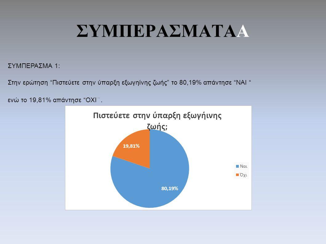 ΣΥΜΠΕΡΑΣΜΑΤAΑ ΣΥΜΠΕΡΑΣΜΑ 1: Στην ερώτηση Πιστεύετε στην ύπαρξη εξωγηίνης ζωής το 80,19% απάντησε ΝΑΙ ενώ το 19,81% απάντησε ΟΧΙ¨.
