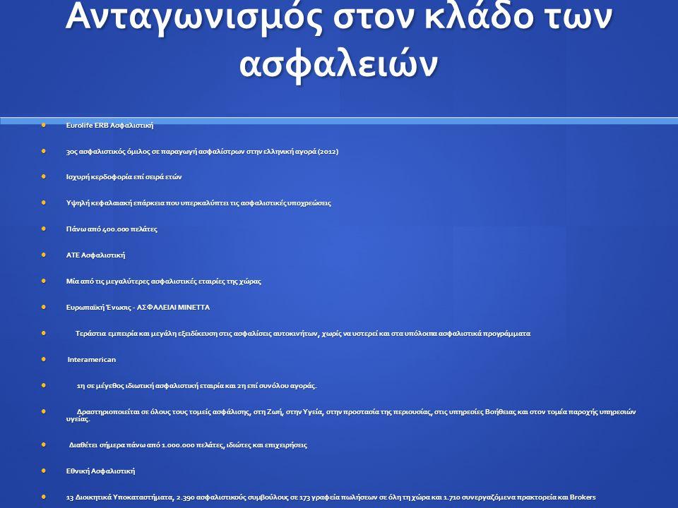 Ανταγωνισμός στον κλάδο των ασφαλειών Eurolife ERB Ασφαλιστική Eurolife ERB Ασφαλιστική 3ος ασφαλιστικός όμιλος σε παραγωγή ασφαλίστρων στην ελληνική