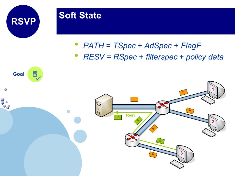 www.company.com Company LOGO Soft State Goal 5 RSVP PATH = TSpec + AdSpec + FlagF RESV = RSpec + filterspec + policy data