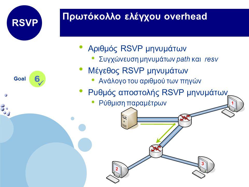 www.company.com Company LOGO Πρωτόκολλο ελέγχου overhead Goal 6 RSVP Αριθμός RSVP μηνυμάτων Συγχώνευση μηνυμάτων path και resv Μέγεθος RSVP μηνυμάτων Ανάλογο του αριθμού των πηγών Ρυθμός αποστολής RSVP μηνυμάτων Ρύθμιση παραμέτρων