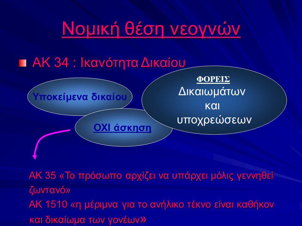 ΑΚ 34 : Ικανότητα Δικαίου ΑΚ 34 : Ικανότητα Δικαίου Νομική θέση νεογνών ΑΚ 34 : Ικανότητα Δικαίου ΑΚ 34 : Ικανότητα Δικαίου ΑΚ 35 «Το πρόσωπο αρχίζει