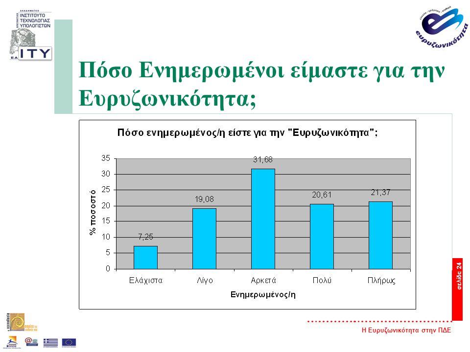 Η Ευρυζωνικότητα στην ΠΔΕ σελίδα 24 Πόσο Ενημερωμένοι είμαστε για την Ευρυζωνικότητα;