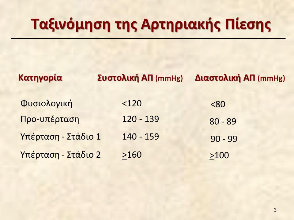 Ταξινόμηση της Αρτηριακής Πίεσης Ταξινόμηση της Αρτηριακής Πίεσης Κατηγορία Συστολική ΑΠ Συστολική ΑΠ (mmHg) ΔιαστολικήΑΠ Διαστολική ΑΠ (mmHg) Φυσιολο