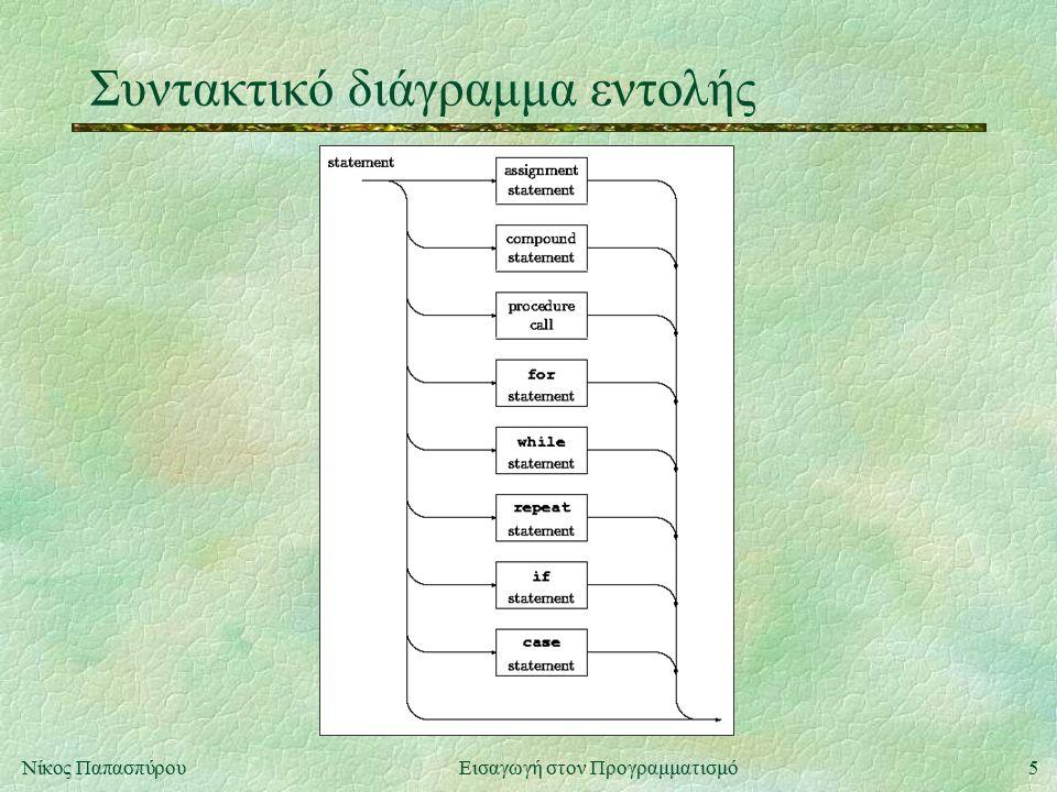 6Νίκος Παπασπύρου Εισαγωγή στον Προγραμματισμό Δομημένος προγραμματισμός(i) u Ιδέα: κάθε ανεξάρτητη λειτουργία του προγράμματος πρέπει να αντιστοιχεί σε ανεξάρτητο υποπρόγραμμα u Πλεονεκτήματα l Ευκολότερη ανάπτυξη προγραμμάτων («διαίρει και βασίλευε») l Ευκολότερη ανίχνευση σφαλμάτων l Επαναχρησιμοποίηση έτοιμων υποπρογραμμάτων