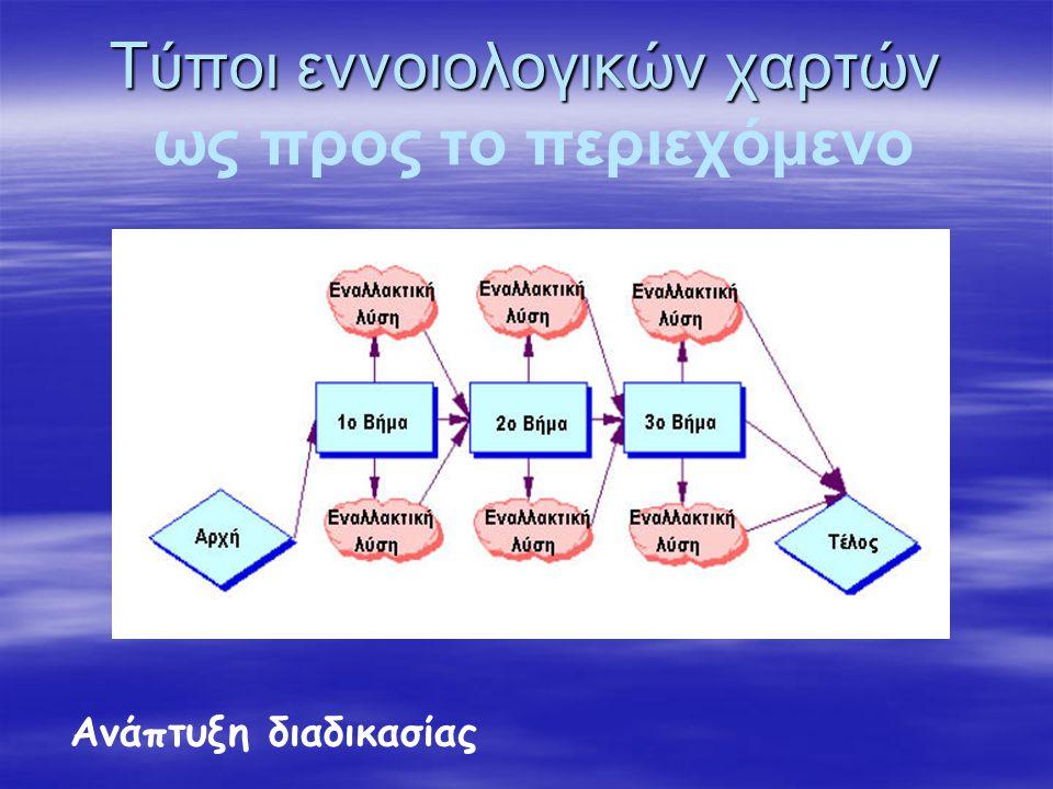 Τύποι εννοιολογικών χαρτών Τύποι εννοιολογικών χαρτών ως προς το περιεχόμενο Ανάπτυξη διαδικασίας