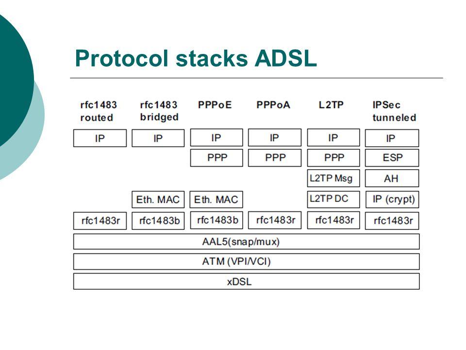 Protocol stacks ADSL