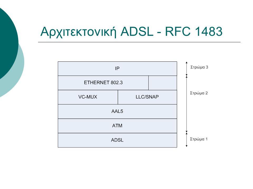 Αρχιτεκτονική ADSL - RFC 1483