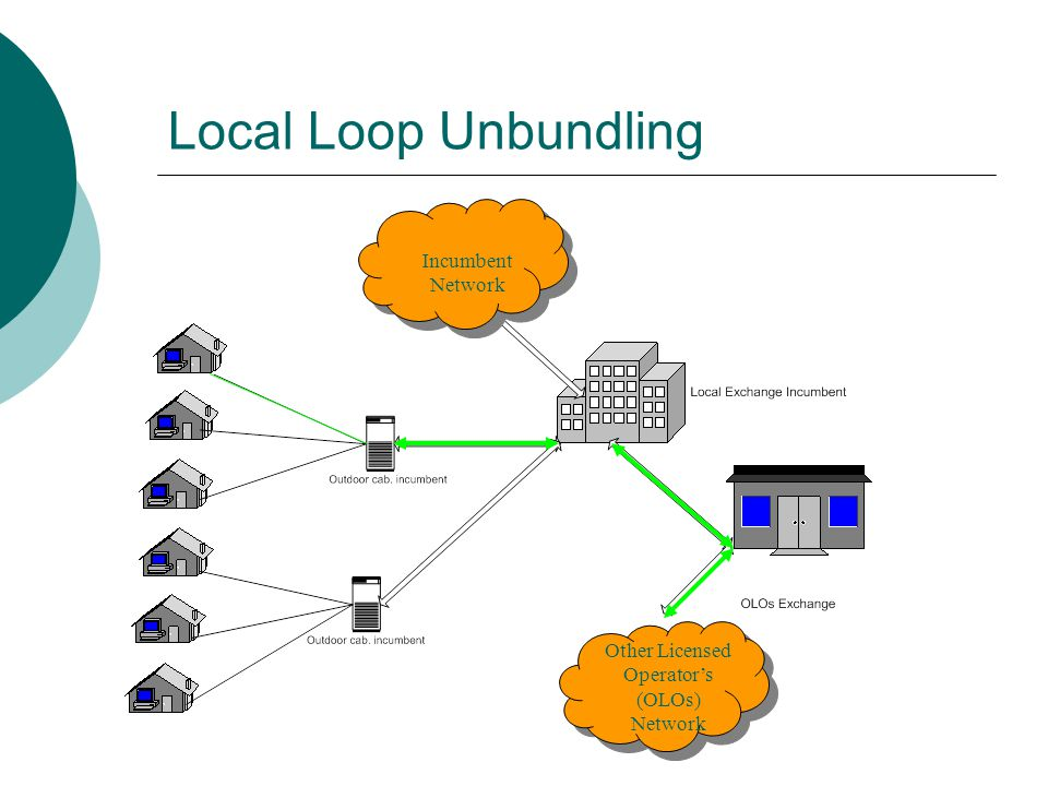 Incumbent Network Other Licensed Operator's (OLOs) Network Local Loop Unbundling