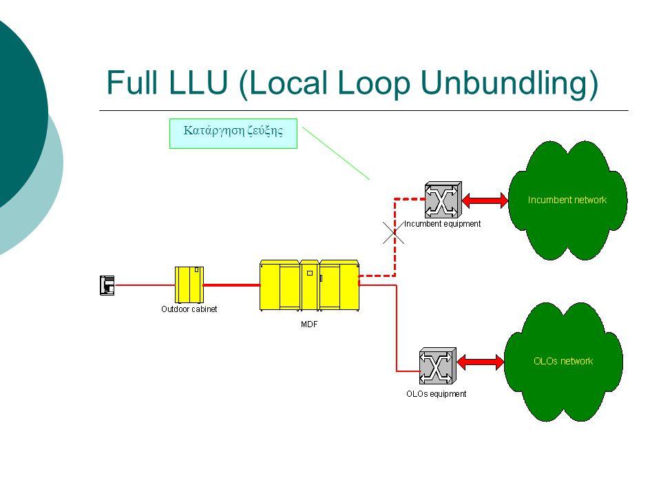 Κατάργηση ζεύξης Full LLU (Local Loop Unbundling)
