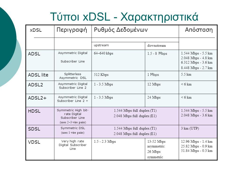 Τύποι xDSL - Χαρακτηριστικά xDSL ΠεριγραφήΡυθμός Δεδομένων Απόσταση upstream downstream ADSL Asymmetric Digital Subscriber Line 64–640 kbps 1.5 - 8 M