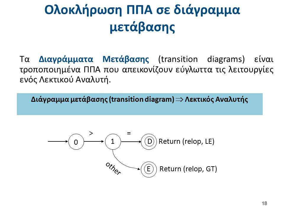 Ολοκλήρωση ΠΠΑ σε διάγραμμα μετάβασης Τα Διαγράμματα Μετάβασης (transition diagrams) είναι τροποποιημένα ΠΠΑ που απεικονίζουν εύγλωττα τις λειτουργίες