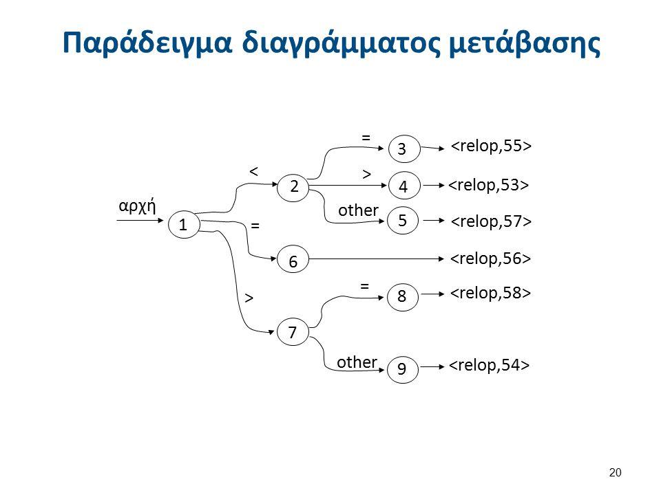 Παράδειγμα διαγράμματος μετάβασης 20 other > < = > αρχή = = 1 2 3 4 5 6 7 8 9