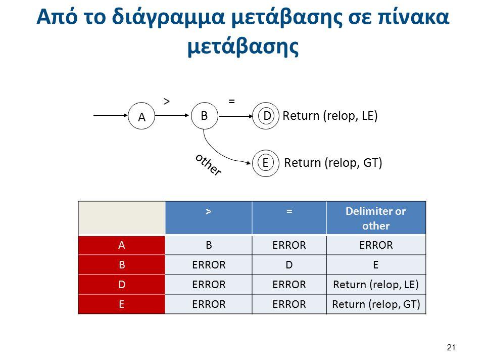 Από το διάγραμμα μετάβασης σε πίνακα μετάβασης 21 other >= Return (relop, LE) Return (relop, GT) Α Β D E >=Delimiter or other ΑBERROR Β DE D Return (r