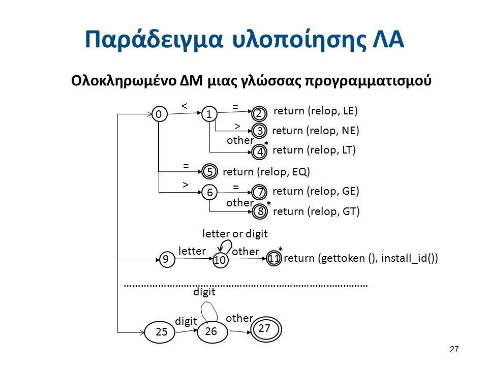 Παράδειγμα υλοποίησης ΛΑ 27 return (gettoken (), install_id()) return (relop, LE) return (relop, NE) return (relop, LT) return (relop, GE) return (rel