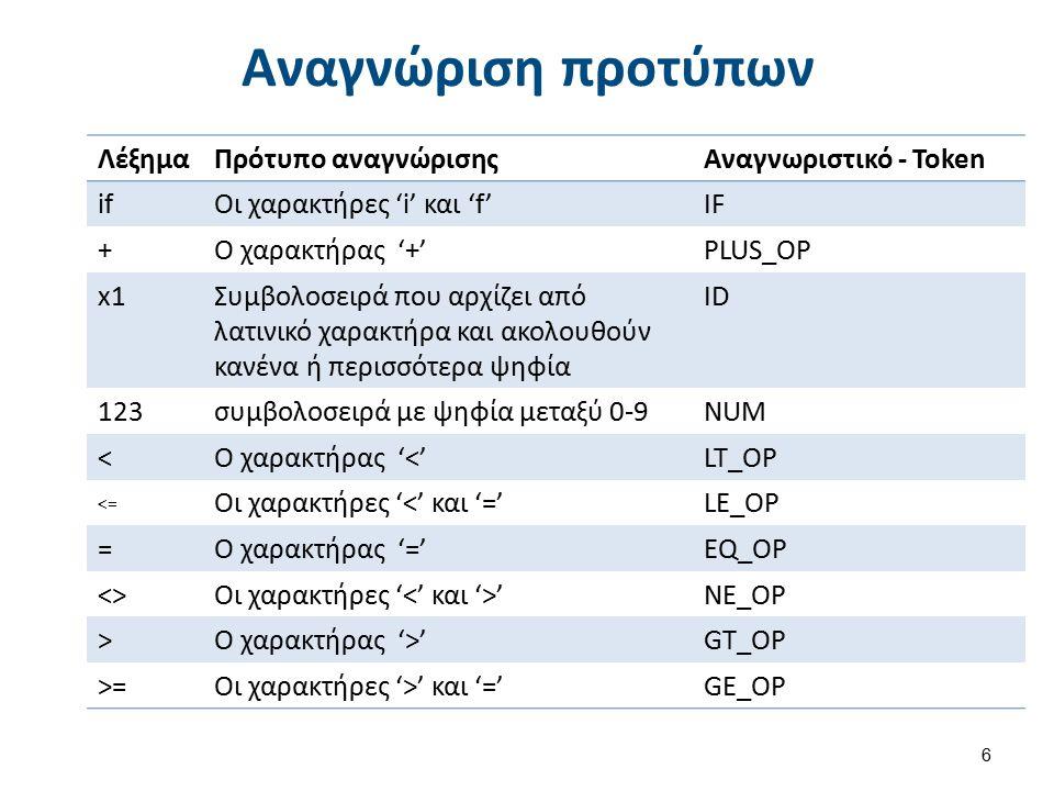 Αναγνώριση προτύπων ΛέξημαΠρότυπο αναγνώρισηςΑναγνωριστικό - Token ifΟι χαρακτήρες 'i' και 'f'IF +Ο χαρακτήρας '+'PLUS_OP x1x1Συμβολοσειρά που αρχίζει