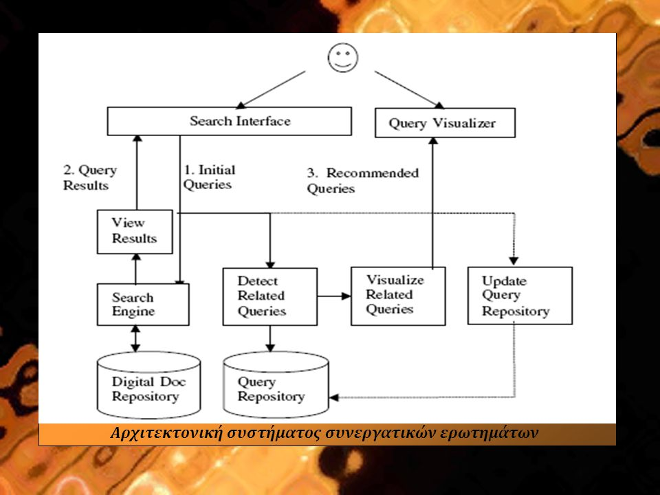 Δόμηση αποθετηρίου ερωτημάτων Δημιουργία cluster σχετικών ερωτημάτων & αποθήκευση σε αποθετήριο ερωτημάτων 2 ερωτήματα είναι παρόμοια αν:  Περιέχουν έναν ή περισσότερους κοινούς όρους (προσέγγιση με βάση το περιεχόμενο)  Έχουν αποτελέσματα που περιέχουν ένα ή περισσότερα αντικείμενα κοινά (προσέγγιση με βάση το αποτέλεσμα) Υβριδική προσέγγιση:  Αντιστάθμιση των μειονεκτημάτων των παραπάνω μεθόδων με συνδυασμό των όρων ερωτήματος & των επιστρεφόμενων αποτελεσμάτων  Λιγότερο χρονοβόρα μέθοδος  Εναλλακτικοί αλγόριθμοι Πείραμα  20.000 ερωτήματα από την ΨΒ του Τεχνολογικού Παν/μίου Nanyang στην Σιγκαπούρη  16.000 ερωτήματα