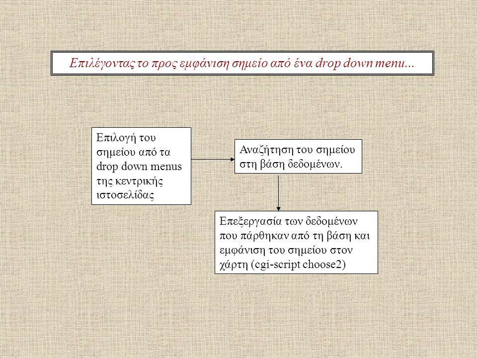 Επιλέγοντας το προς εμφάνιση σημείο από ένα drop down menu... Επιλογή του σημείου από τα drop down menus της κεντρικής ιστοσελίδας Αναζήτηση του σημεί