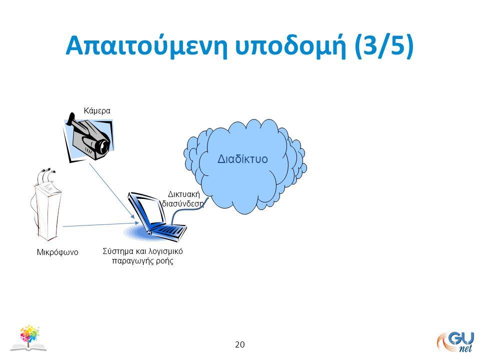 Απαιτούμενη υποδομή (3/5) 20 Κάμερα Μικρόφωνο Σύστημα και λογισμικό παραγωγής ροής Διαδίκτυο Δικτυακή διασύνδεση